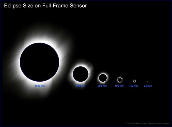 What the sun and moon looks like on a full frame camera with different zoom lenses